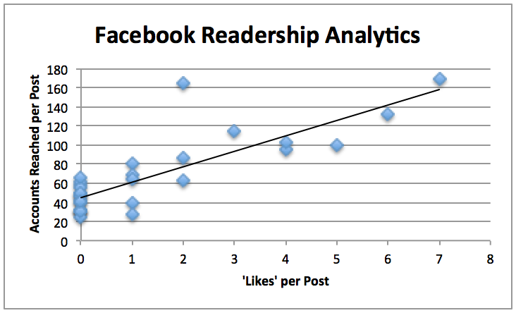 Facebook_Readership_Analytics