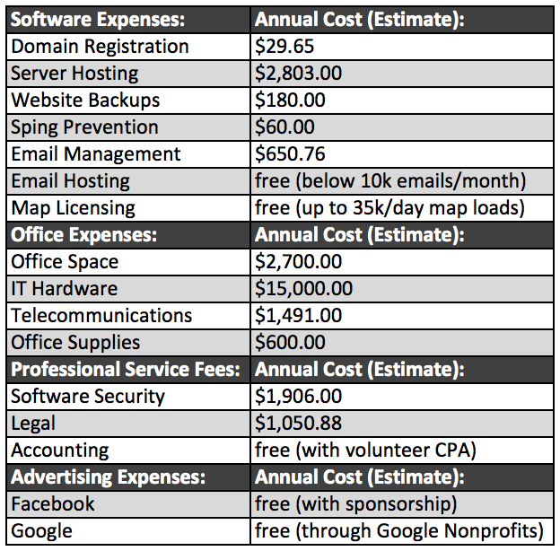 Annual Expense Summary