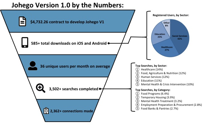 Johego Version 1.0 by the Numbers