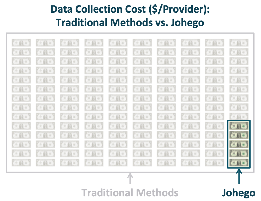 Johego Data Collection Cost Comparison